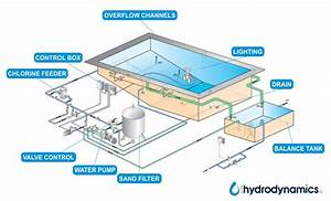 Swimming Pool Overflow Detail Dwg
