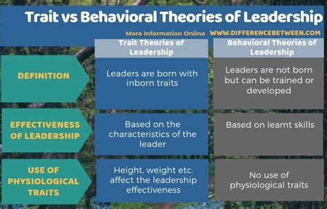 difference  trait  behavioral theories