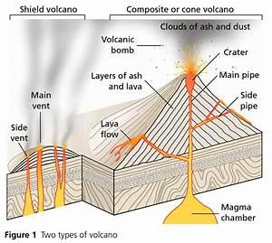 Diagram Of Shield Volcano
