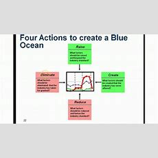 Understanding The Blue Ocean Strategy Youtube