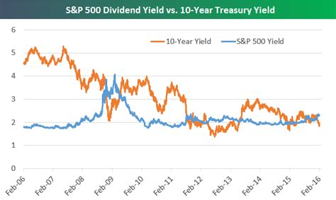 S&p 500 Now Yielding 05% More Than The 10year Treasury