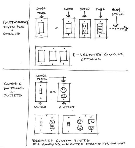considerations when choosing switches and outlets cast architecture
