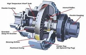 What Is Fluid Coupling