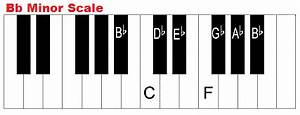 Chords In The Key Of B Flat Minor