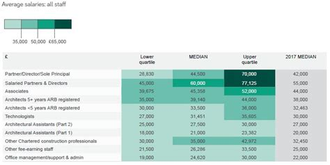 architect salary guide