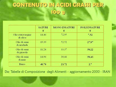 tabelle di composizione chimica e valore energetico degli alimenti valore nutrizionale dell olio d oliva e aspetti