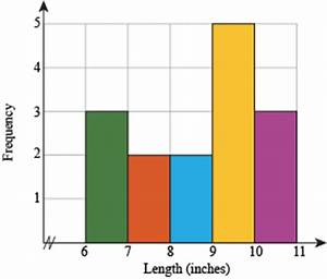 Probability and Statistics Bar Graphs and Histograms