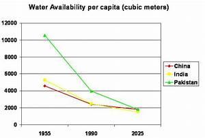 Water Supplies Originating From Tibetan Plateau  Source