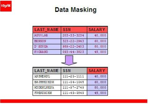 data masking powerful insights