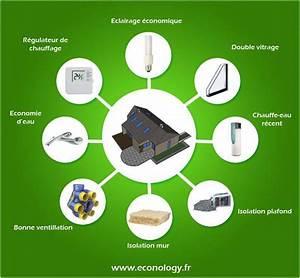 votre maison est un systeme quotvivantquot econology le blog With consommation d electricite dans une maison