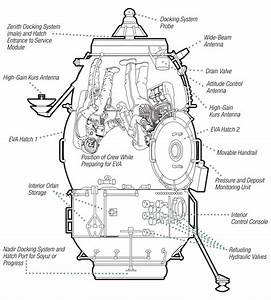 Diagram Of The International Space Station Docking System ...