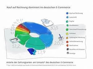 Auf Rechnung Bedeutung : kauf auf rechnung ist die beliebteste zahlungsmethode der deutschen mgm newsportal ~ Themetempest.com Abrechnung