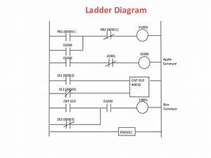 E4800 Ej501 Topic 5 Designing Plc Application