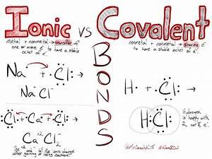 Science Sketchnote Ionic Vs Covalent Bonds  U2026