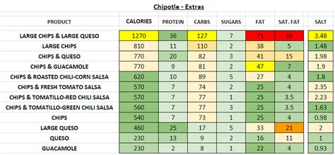 chipotle nutrition information  calories full menu