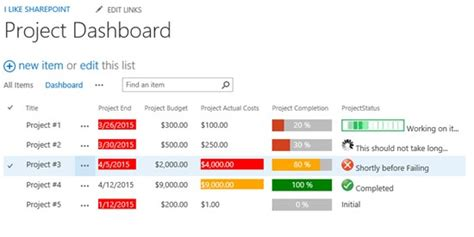 turn on sharepoint online site templates dashboards and kpis made easy with client side rendering