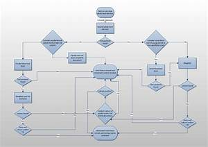 Decision Flow Diagram For Final Clearance Test
