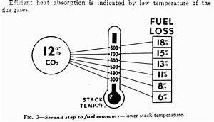 Oil Burner Carbon Dioxide Test  How To Measure  U0026 Set Oil