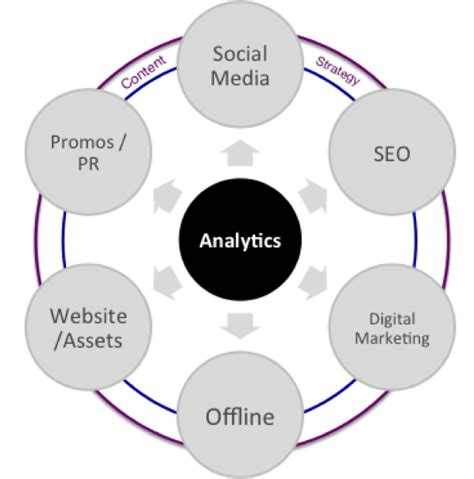Digital Marketing Programs by Integrated Digital Marketing Programs Are Critical For