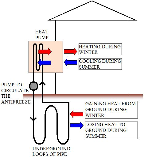 heat pumps work