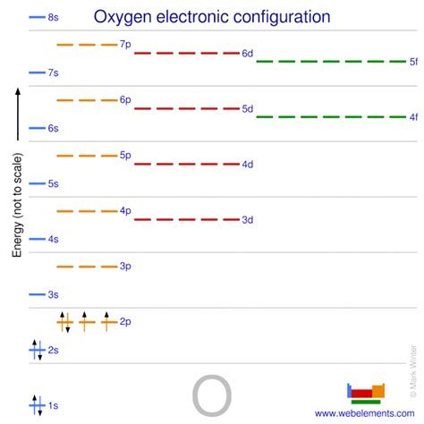 oxygen configuration electronic properties atoms webelements schematic periodic table structure
