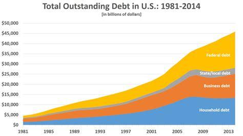 How Much Is The U S National Debt Total U S Debt Breaks 19 Trillion Total Debt Rises