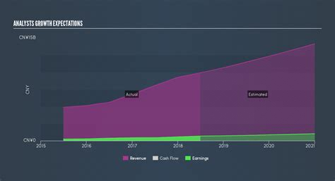 Is Chinasoft International Limited (HKG:354) Potentially ...