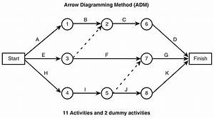 Precedence Diagram Method Software