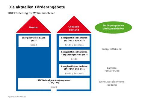 Kfw Foerderung Fuer Die Energetische Sanierung by F 246 Rderung