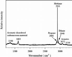 Laser Raman Spectrum Of A Hydrocarbon Inclusion With
