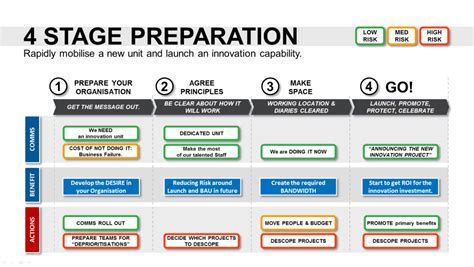 innovation roadmap template powerpoint strategic tool