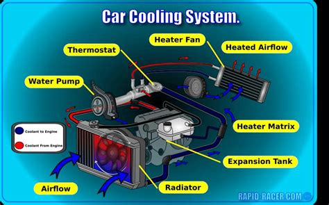 How The Cooling System Work Actually There Are Two