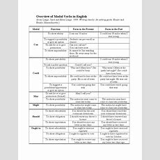 A Modal Verb Chart That Explains The Various Functions Of Each Modal Verb  Learning English