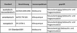 Uv Standard 801 Sonnenschirm : sonnencreme f r kinder testergebnisse von kotest und der stiftung warentest ~ Sanjose-hotels-ca.com Haus und Dekorationen
