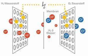 Solarzelle Funktionsweise Einfach Erklärt : funktionsweise der brennstoffzelle einfach erkl rt ~ A.2002-acura-tl-radio.info Haus und Dekorationen