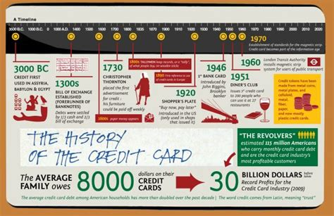 Check spelling or type a new query. The History of Credit Cards