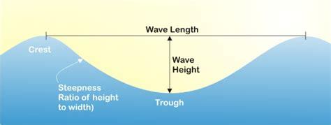 Wave Power Theory Behind Ocean Waves