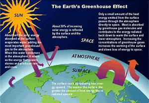 Diagram Of The Greenhouse Effect : greenhouse effect global warming geography finn ~ A.2002-acura-tl-radio.info Haus und Dekorationen