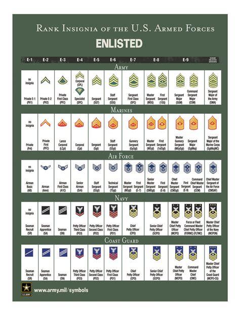 All Military Ranks Chart Wwwproteckmachinerycom