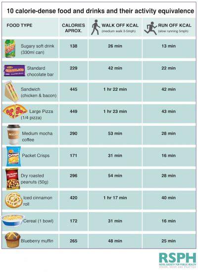 chart shows  long    exercise  burn   calories  popular junk foods