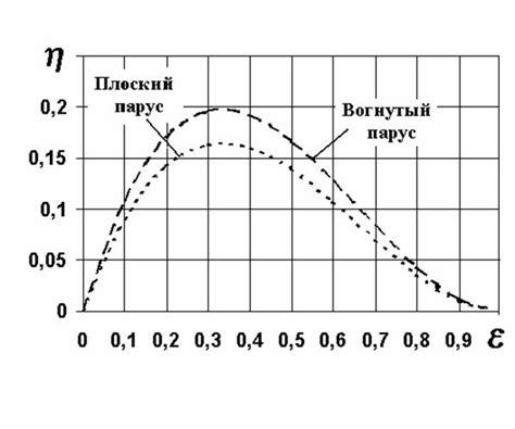 Давление ветра в зависимости от скорости и сила ветра на препятствии. ветровая нагрузка в первом приближении. таблицы