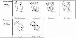 Tetragonal Structure Symmetry