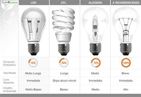 lade a risparmio energetico watt lumen watt conversione