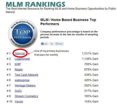 top marketing companies xplocial learning how to make more money
