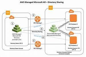 How To Seamlessly Domain Join Amazon Ec2 Instances To A