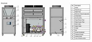 Air Cooled Glycol Chiller System With