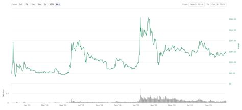 Learn more about this api. Bitcoin SV Price Prediction 2021 | StealthEX