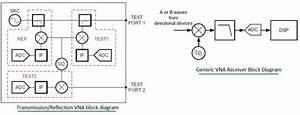 Vector Network Analyzer Tutorial