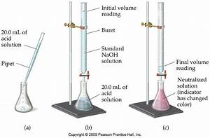Who Cares About Titration