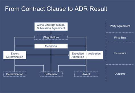 wipo adr procedures